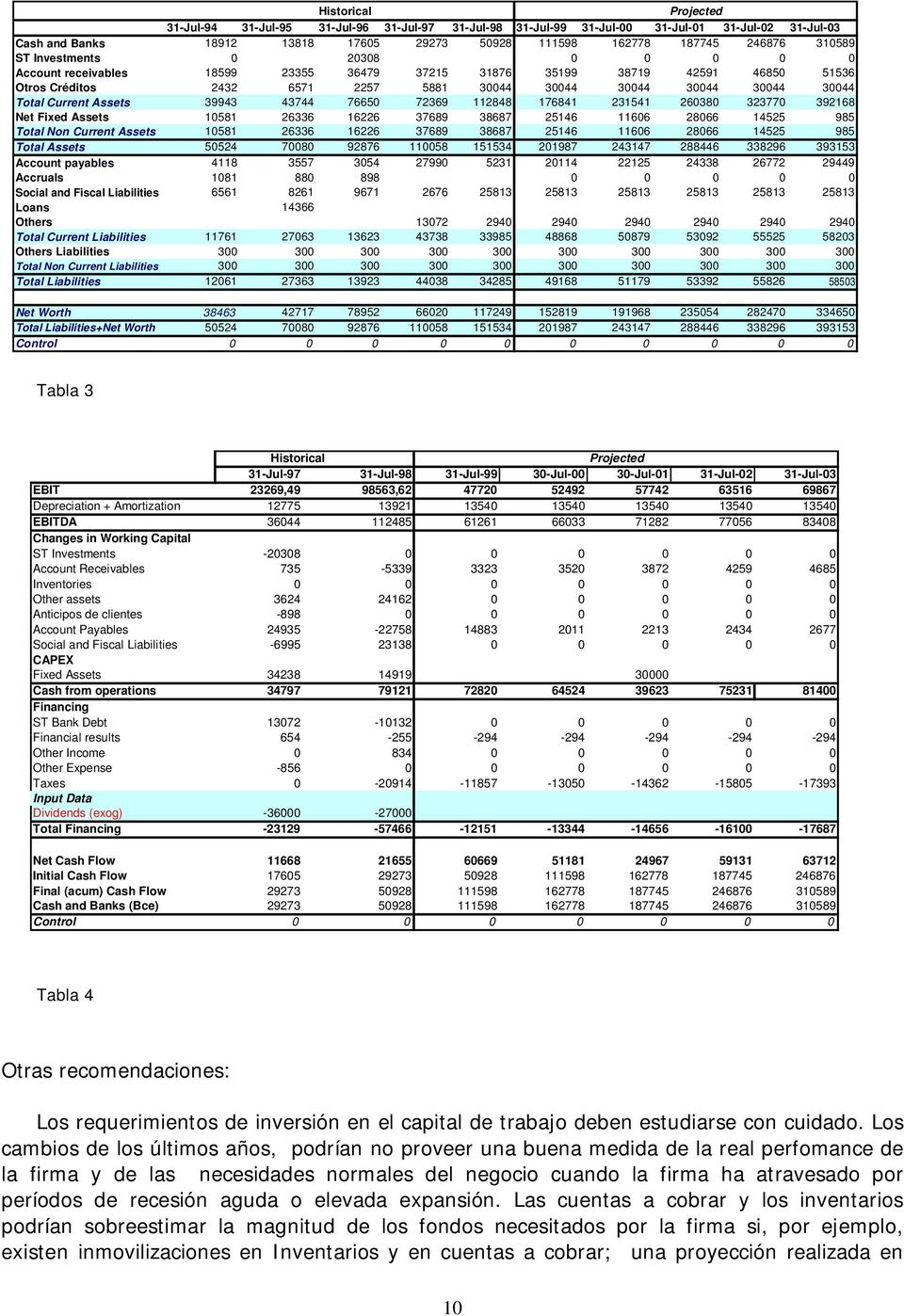 Current Assets 39943 43744 76650 72369 112848 176841 231541 260380 323770 392168 Net Fixed Assets 10581 26336 16226 37689 38687 25146 11606 28066 14525 985 Total Non Current Assets 10581 26336 16226