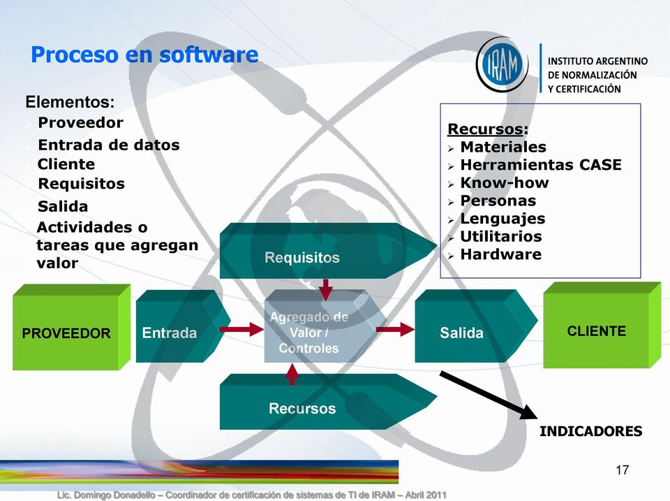 Materiales Herramientas CASE Know-how Personas Lenguajes Utilitarios