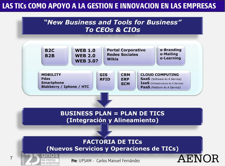 RFID CRM ERP SCM CLOUD COMPUTING SaaS (Software As A Service) IaaS (Infraestructure As A Service) PaaS (Platform As A Service) BUSINESS