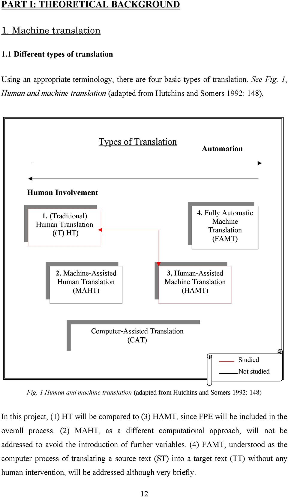 Fully Automatic Machine Translation (FAMT) 2. Machine-Assisted Human Translation (MAHT) 3. Human-Assisted Machine Translation (HAMT) Computer-Assisted Translation (CAT) Studied Not studied Fig.