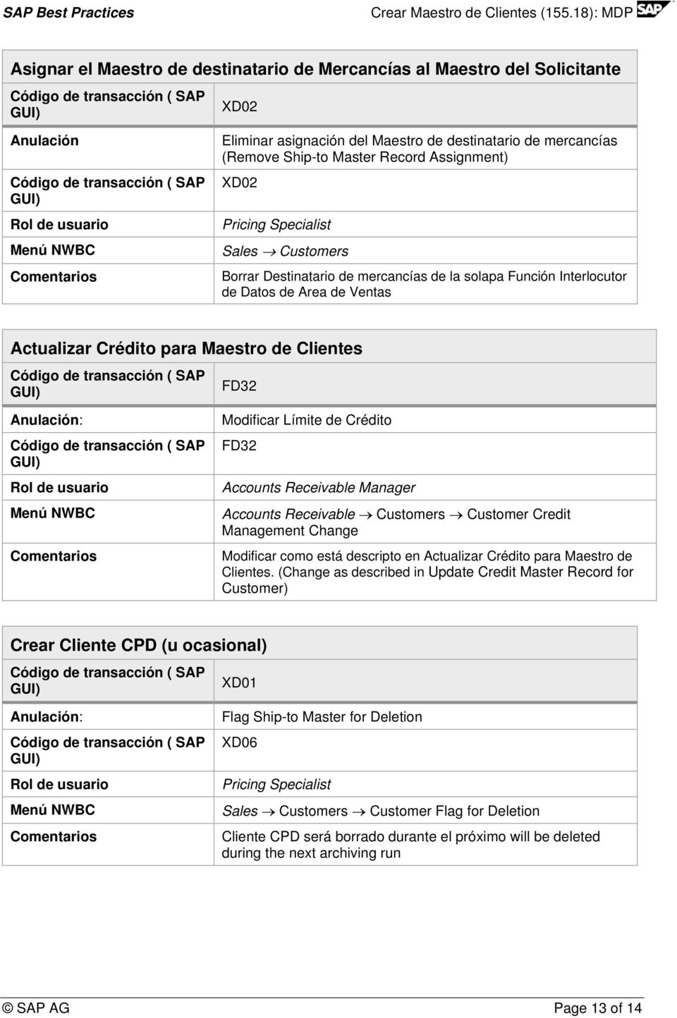 Clientes FD32 Anulación: Rol de usuario Menú NWBC Modificar Límite de Crédito FD32 Accounts Receivable Manager Accounts Receivable Customers Customer Credit Management Change Modificar como está