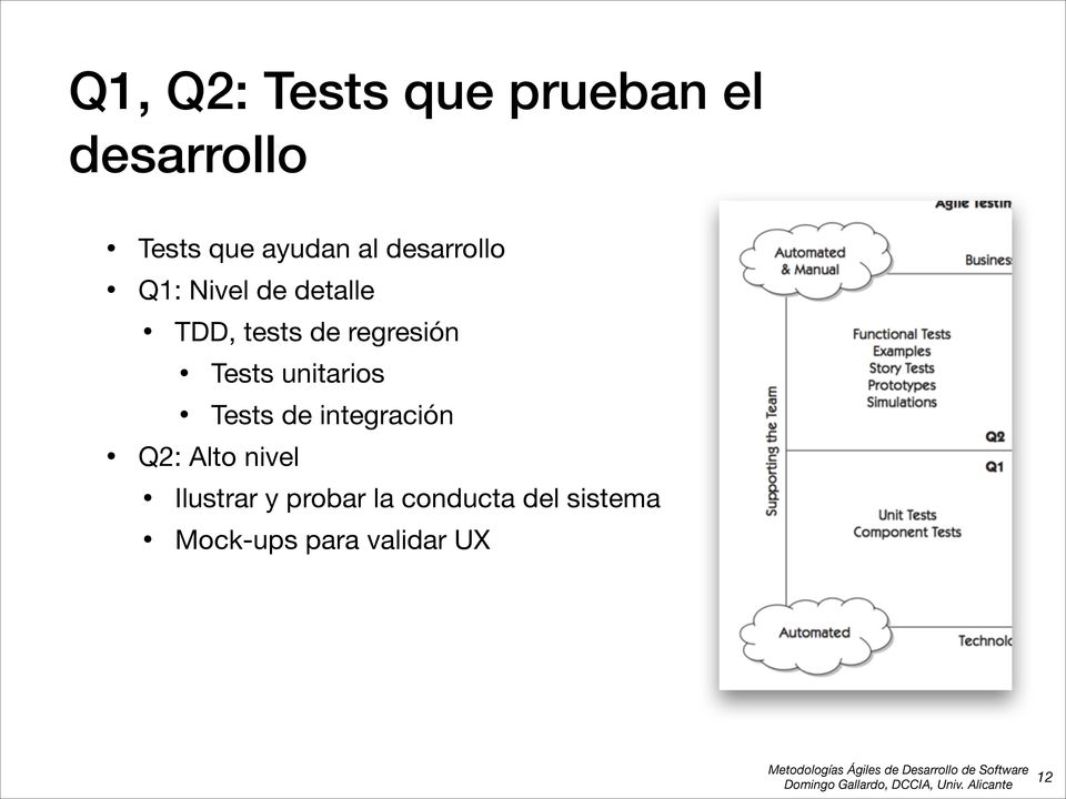 Tests unitarios Tests de integración Q2: Alto nivel