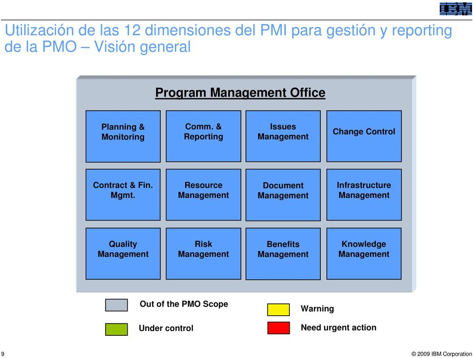 & Reporting Issues Change Control Contract & Fin. Mgmt.