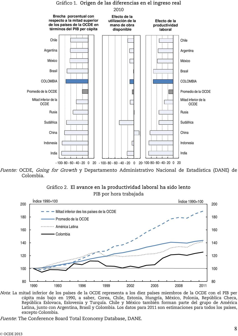 Effect de of la de los países de la OCDE en of OECD countries in mano de obra productividad resource utilisation labour términos del PIB per cápita terms of GDP per capita disponible productivity