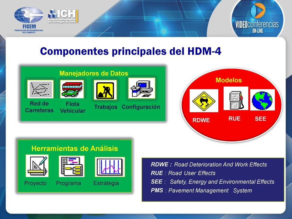 Proyecto Programa Estrategia RDWE : Road Deterioration And Work Effects RUE : Road