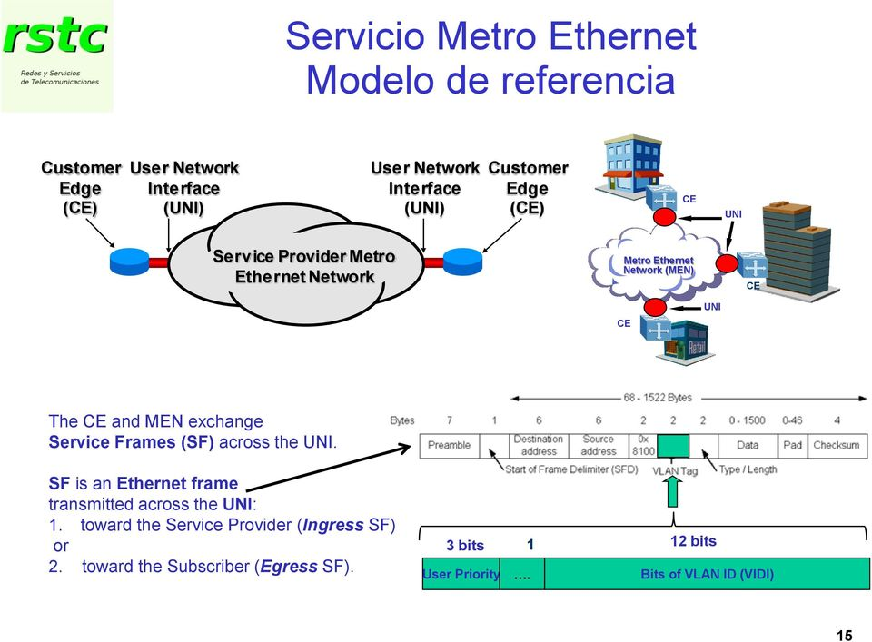 Service Frames (SF) across the. SF is an Ethernet frame transmitted across the : 1.