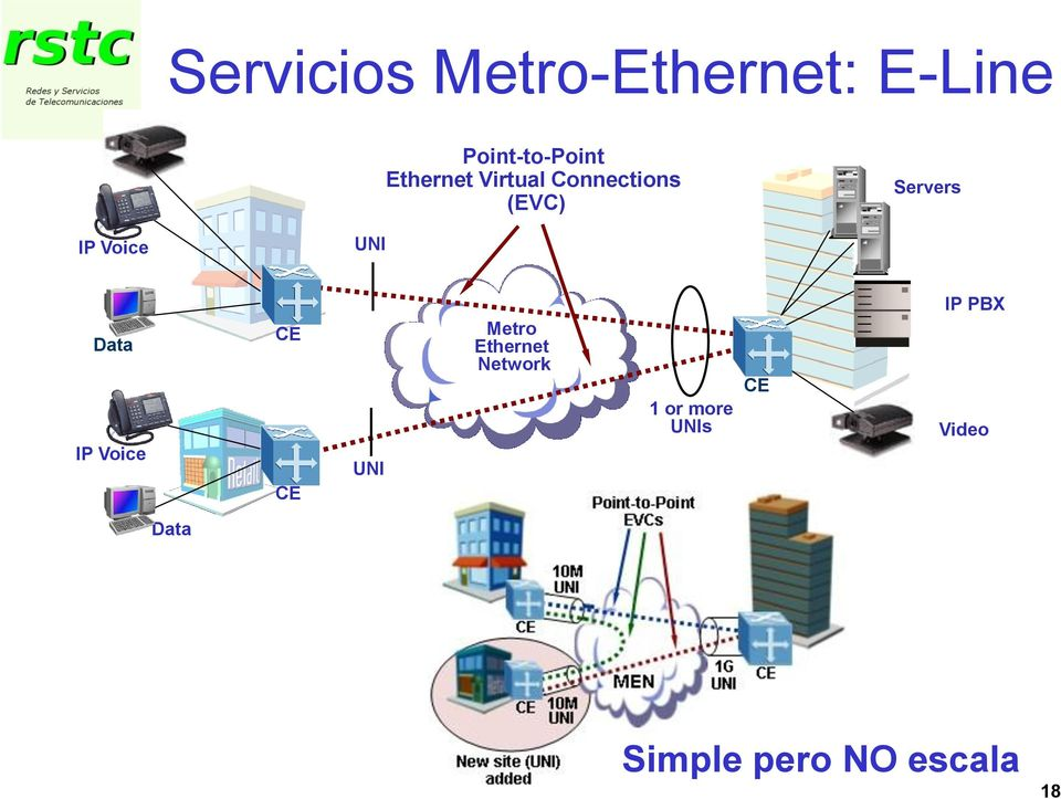 Voice Data IP Voice Metro Ethernet Network 1 or