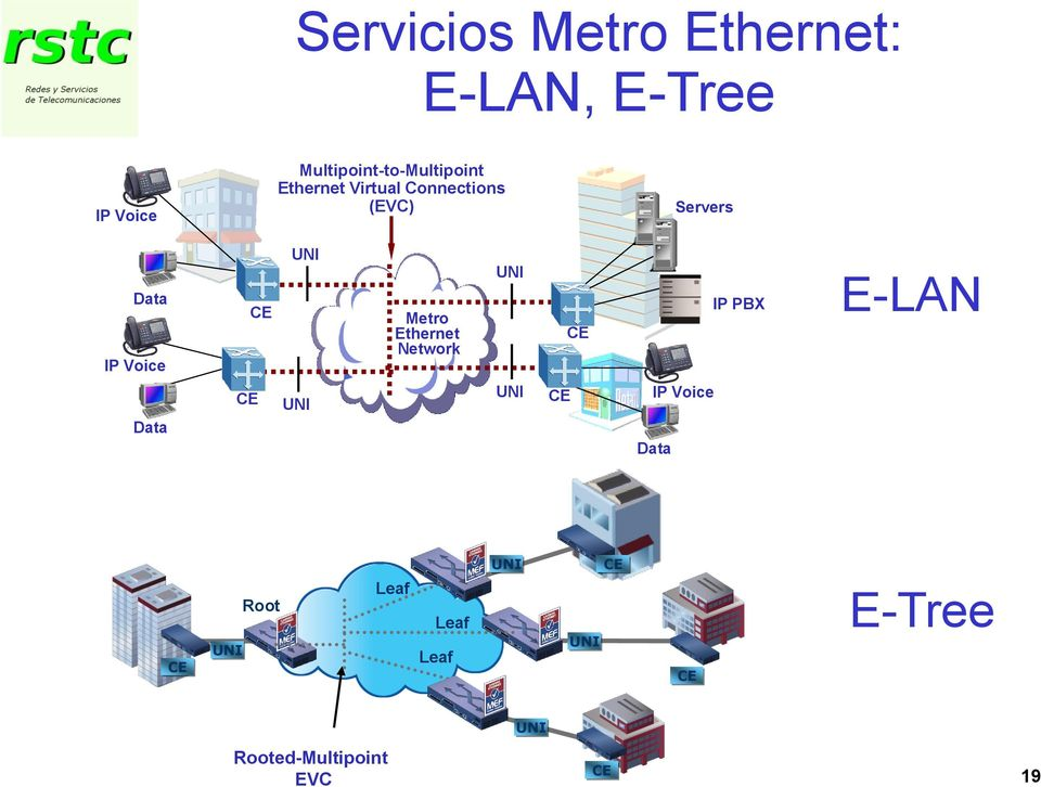 Servers Data IP Voice Metro Ethernet Network IP PBX E-LAN