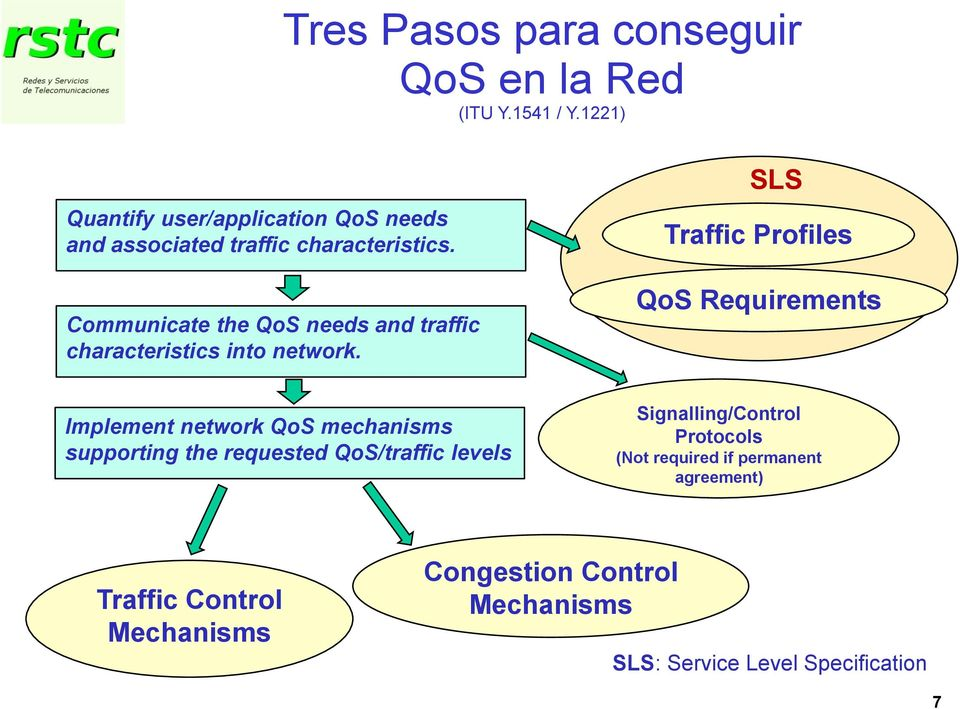 SLS Traffic Profiles Communicate the QoS needs and traffic characteristics into network.