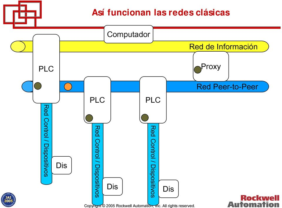 PLC Red Control / Dispositivos Dis Red Control