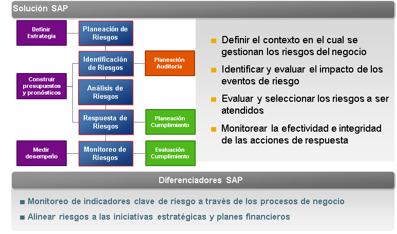 FUNCIONALIDAD RISK MANAGEMENT GRC 10.0 Risk Management está diseñado bajo Enteprise Risk Mangement. El modelo de referencia de GRC 10.0 Risk Management es Agnóstico.