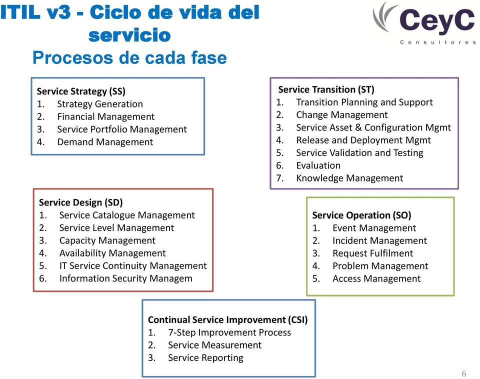 Information Security Managem Service Transition (ST) 1. Transition Planning and Support 2. Change Management 3. Service Asset & Configuration Mgmt 4. Release and Deployment Mgmt 5.