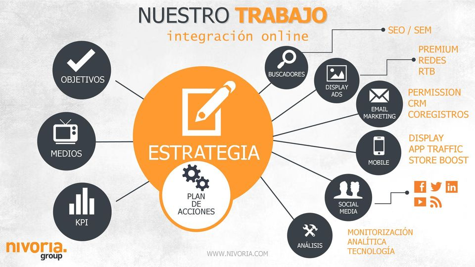 COREGISTROS MEDIOS ESTRATEGIA MOBILE DISPLAY APP TRAFFIC STORE BOOST