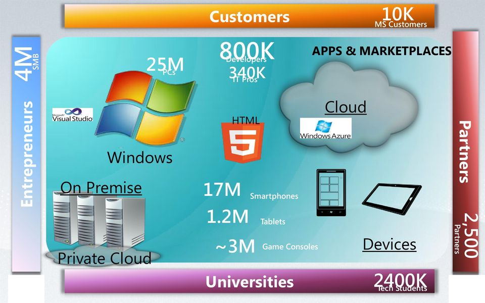 HTML 17M Smartphones Cloud Partners Private Cloud 1.