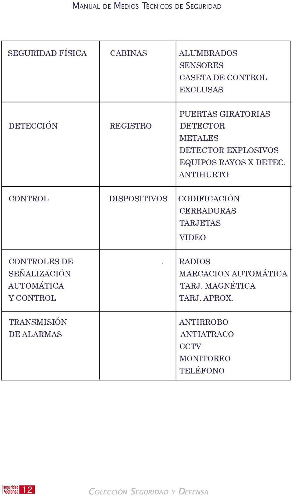 ANTIHURTO CONTROL DISPOSITIVOS CODIFICACIŁN CERRADURAS TARJETAS VIDEO CONTROLES DE.