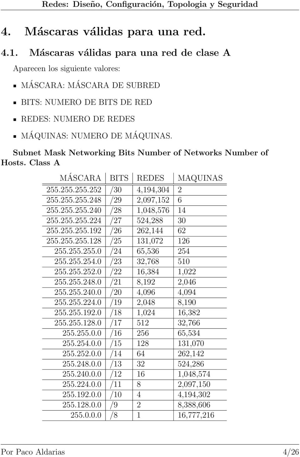 Subnet Mask Networking Bits Number of Networks Number of Hosts. Class A MÁSCARA BITS REDES MAQUINAS 255.255.255.252 /30 4,194,304 2 255.255.255.248 /29 2,097,152 6 255.255.255.240 /28 1,048,576 14 255.