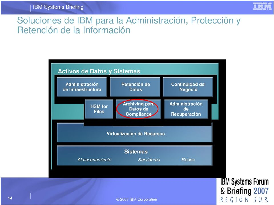 Negocio HSM for Files Archiving para Datos de de Archive Compliance de
