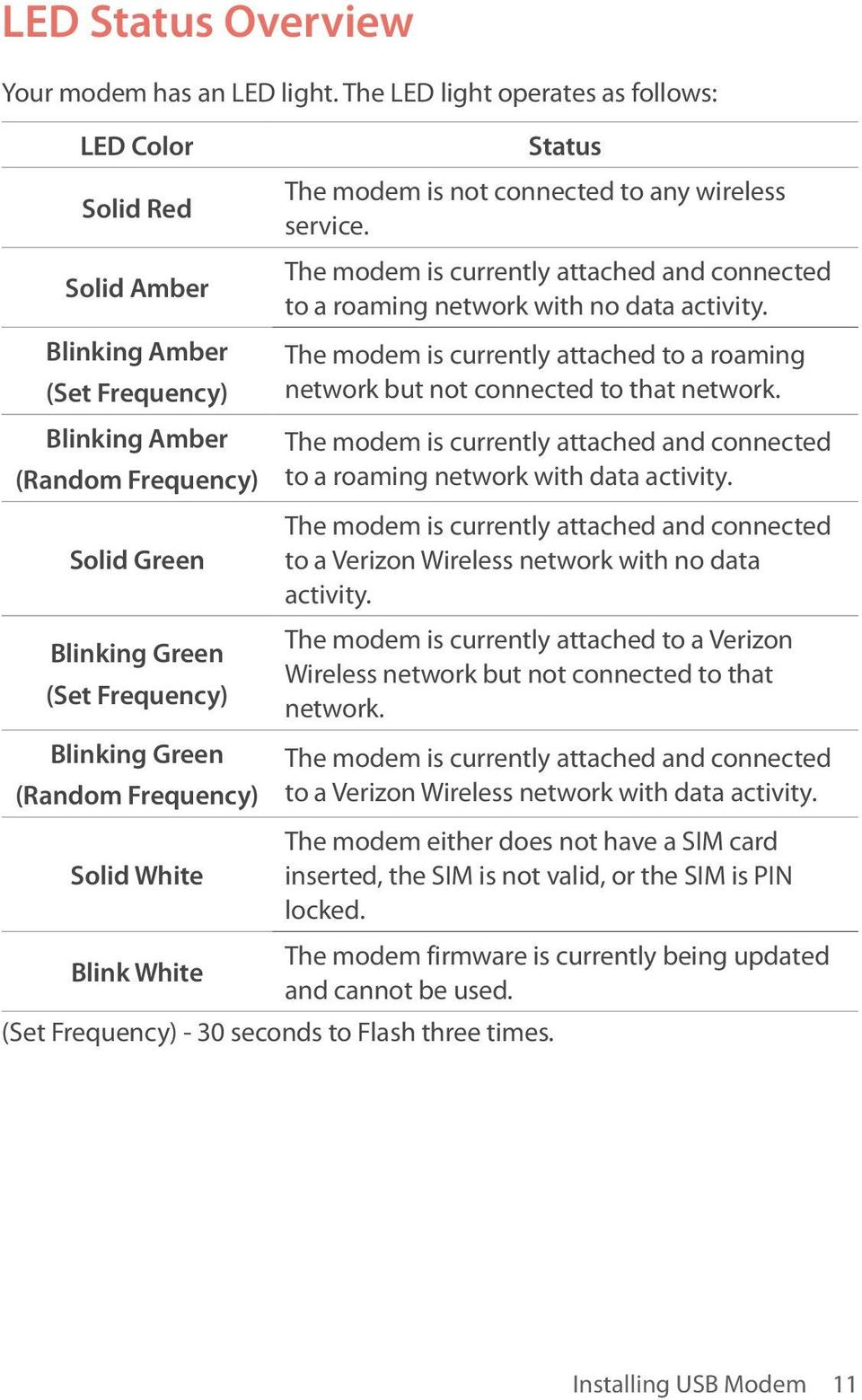 Frequency) Solid White Blink White Status The modem is not connected to any wireless service. The modem is currently attached and connected to a roaming network with no data activity.