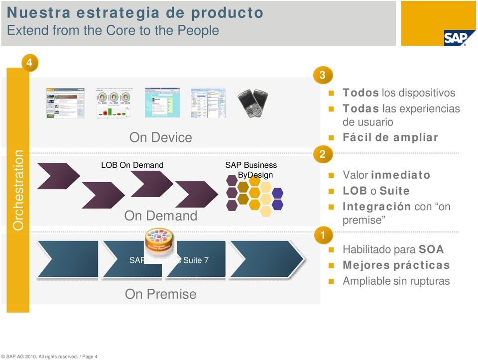 Business ByDesign 2 1 Valor inmediato LOB o Suite Integración con on premise Habilitado para SOA SAP