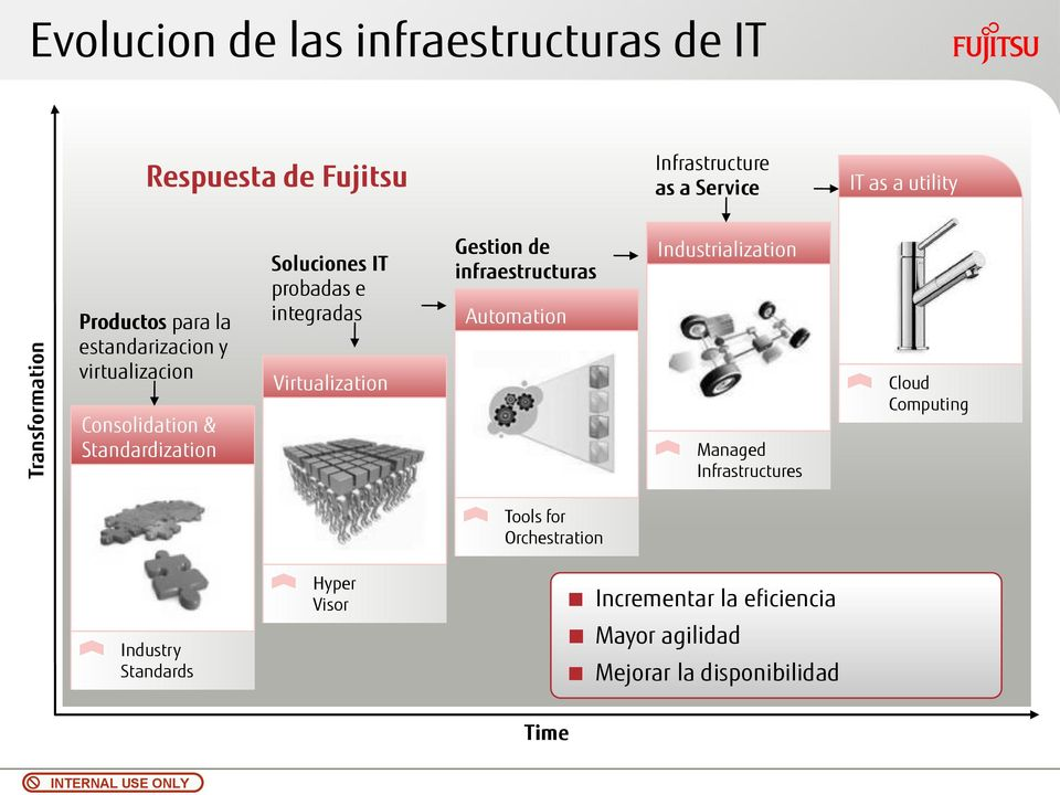 Virtualization Gestion de infraestructuras Automation Industrialization Managed Infrastructures Cloud Computing Tools