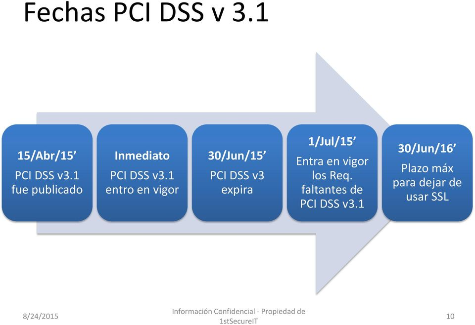 1 entro en vigor 30/Jun/15 PCI DSS v3 expira 1/Jul/15