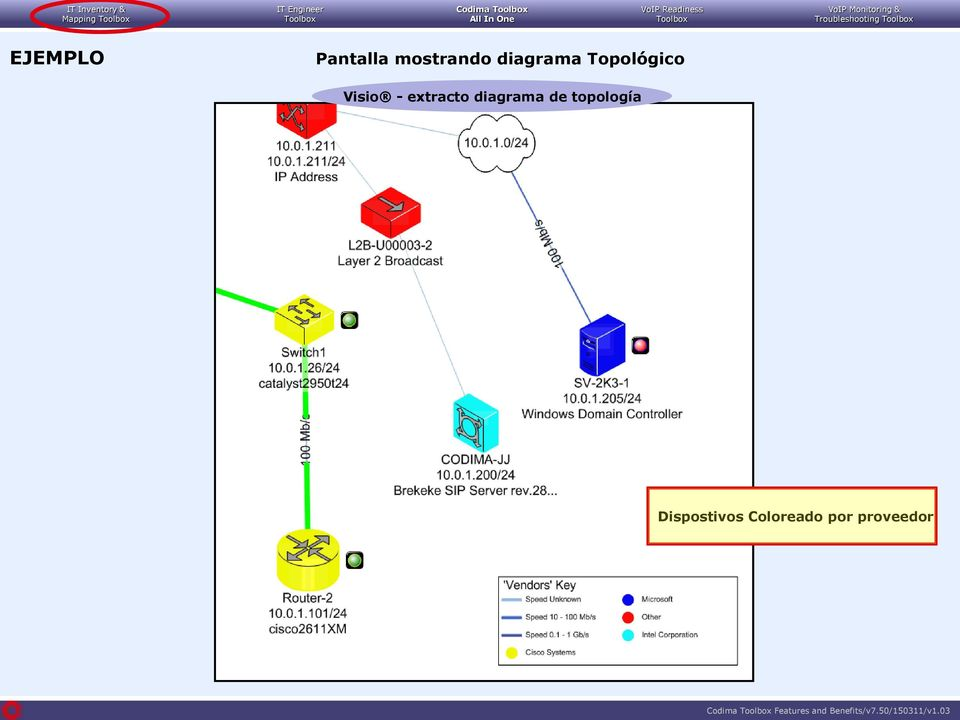 diagrama de topología Dispostivos Coloreado por