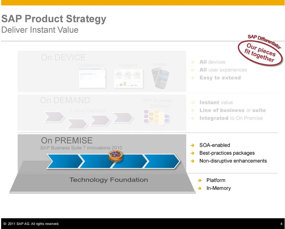 business or suite Integrated to On Premise On PREMISE SAP Business Suite 7 innovations 2010