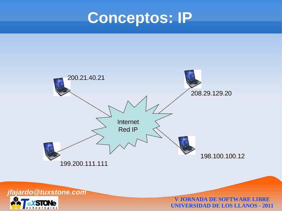 20 Internet Red IP