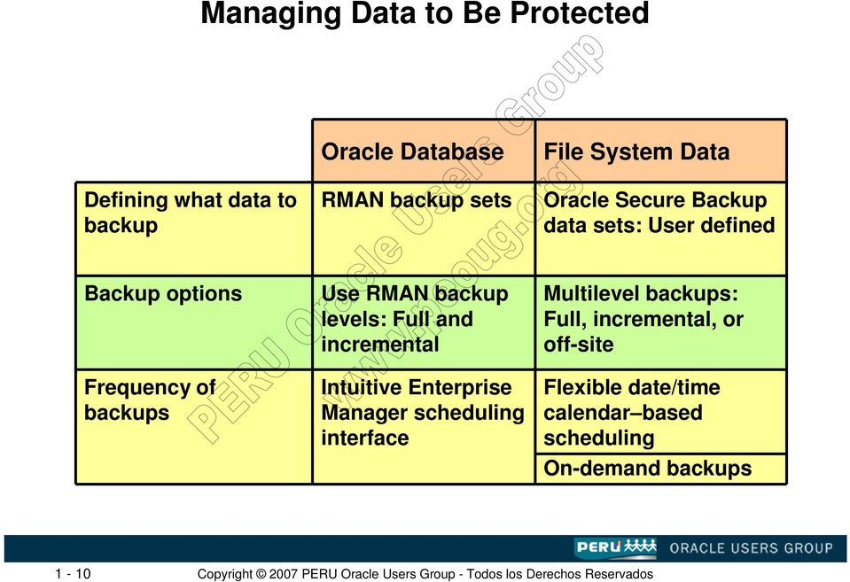 RMAN backup levels: Full and incremental Intuitive Enterprise Manager scheduling interface