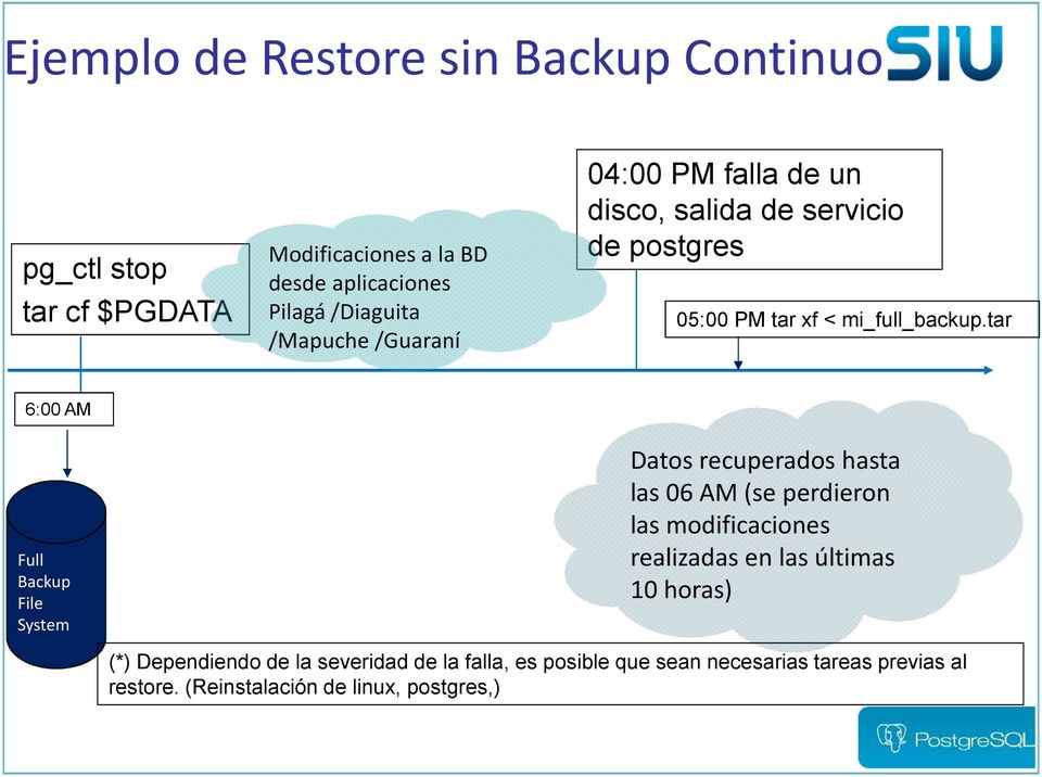 tar 6:00 AM Full Backup File System Datos recuperados hasta las 06 AM (se perdieron las modificaciones realizadas en las