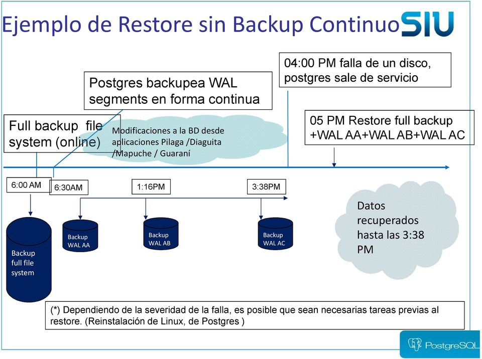 AA+WAL AB+WAL AC 6:00 AM 6:30AM 1:16PM 3:38PM Backup full file system Backup WAL AA Backup WAL AB Backup WAL AC Datos recuperados hasta las