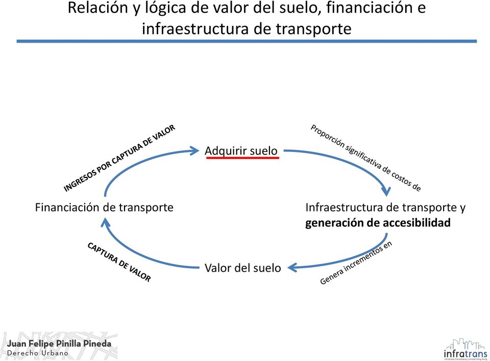 Adquirir suelo Financiación de transporte