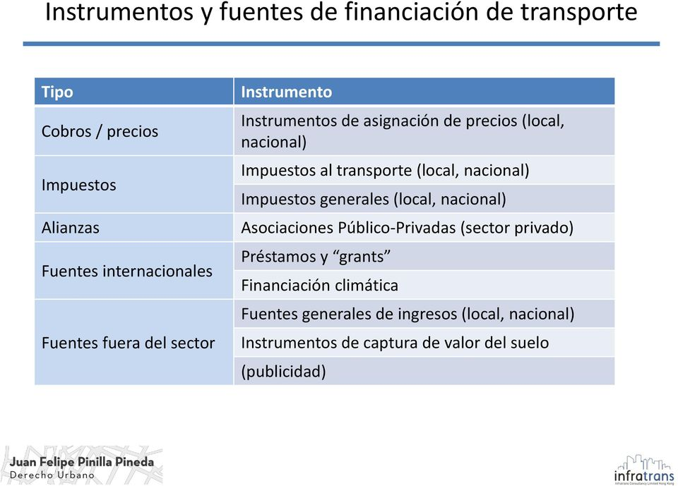 (local, nacional) Impuestos generales (local, nacional) Asociaciones Público-Privadas (sector privado) Préstamos y