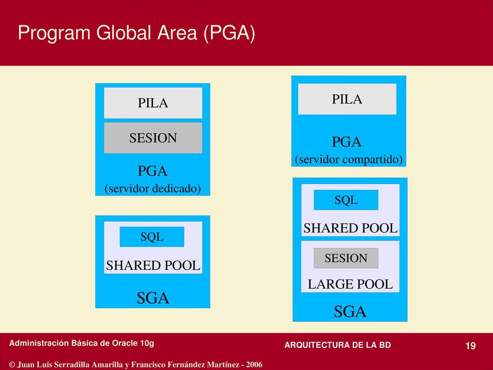 PGA (servidor compartido) SQL SHARED POOL