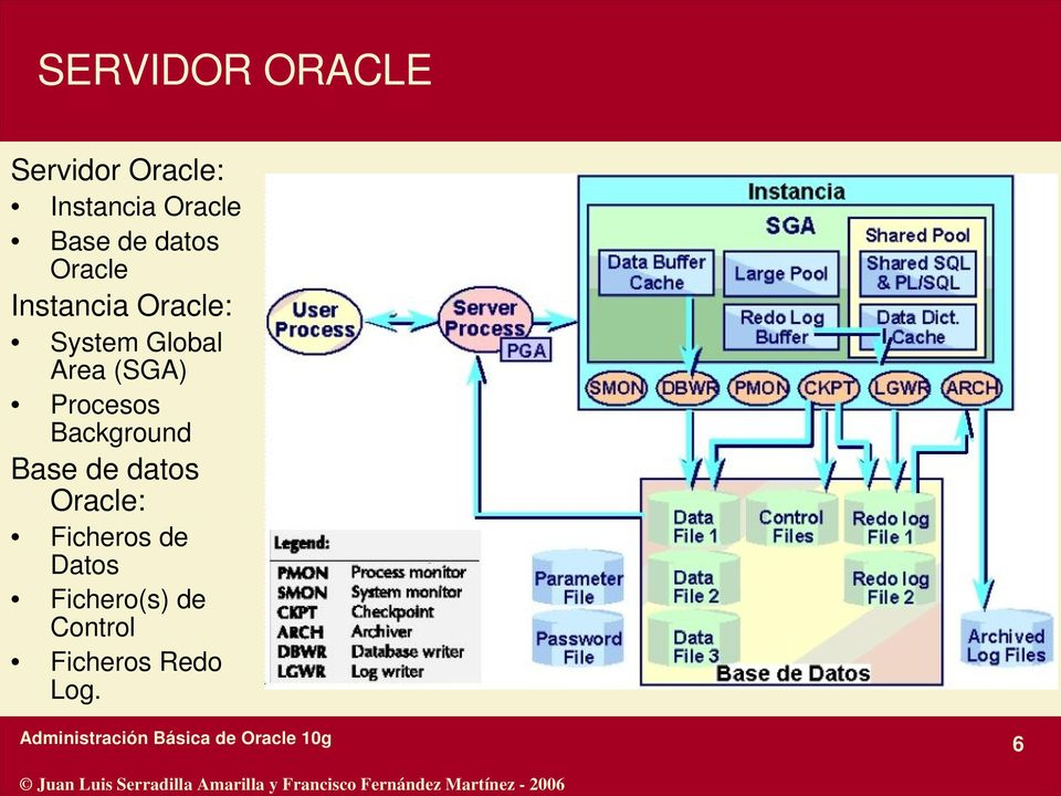 Area (SGA) Procesos Background Base de datos Oracle: