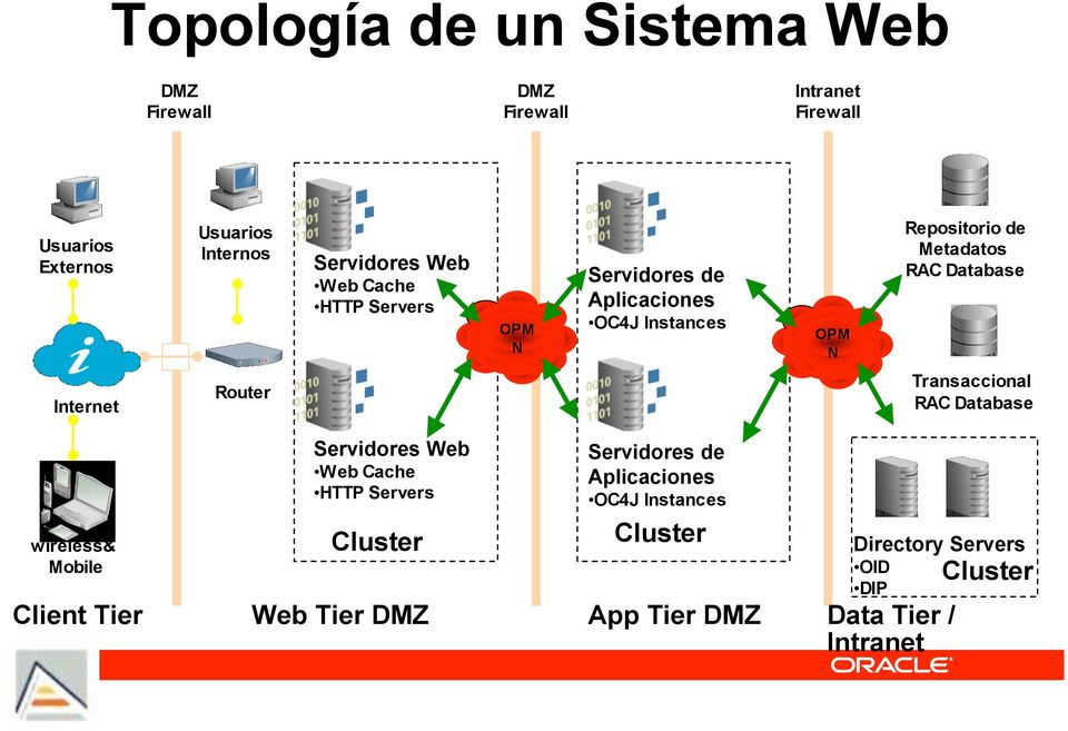 Metadatos RAC Database Transaccional RAC Database wireless& Mobile Client Tier Servidores Web Web Cache HTTP Servers