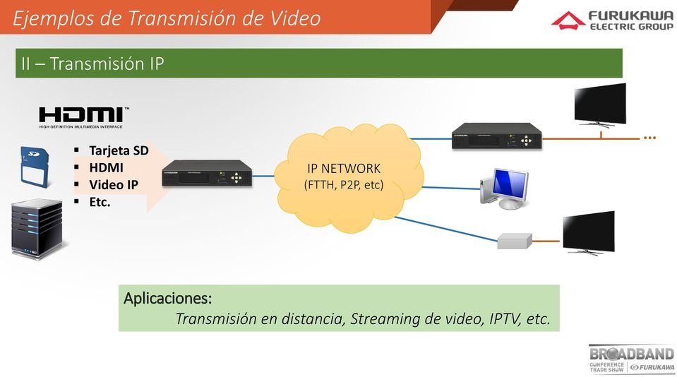 IP NETWORK (FTTH, P2P, etc).