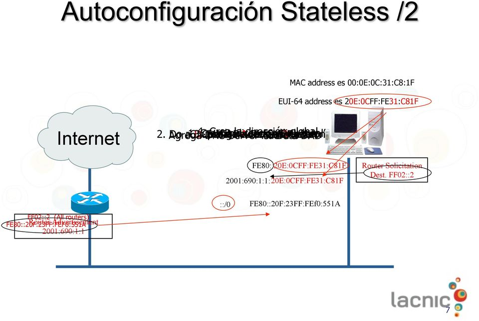 Solicitation Do link Detection Router global a DAD?
