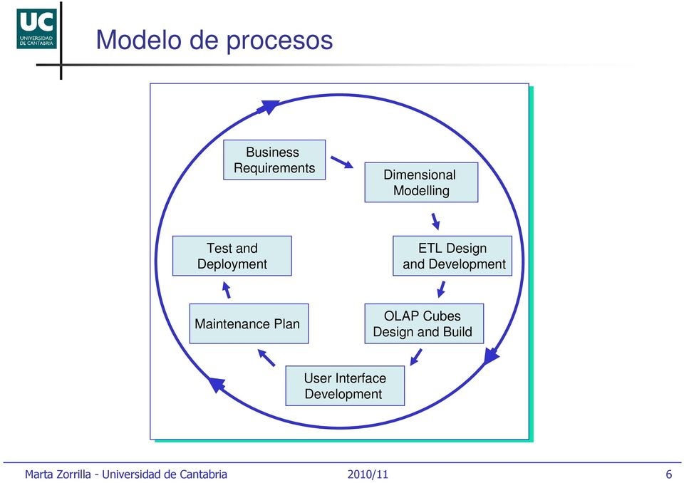 Design and Development Maintenance Plan OLAP
