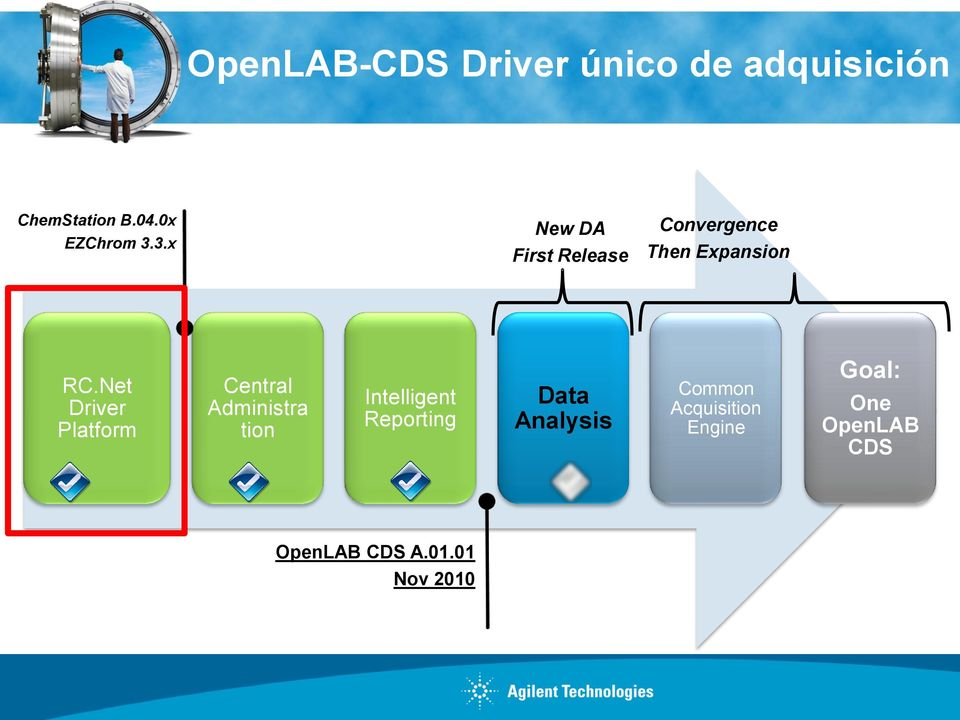 Net Driver Platform Central Administra tion Intelligent Reporting Data