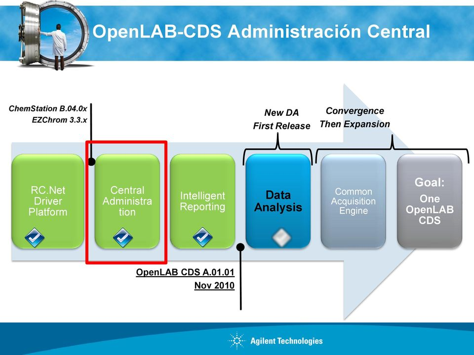 Net Driver Platform Central Administra tion Intelligent Reporting