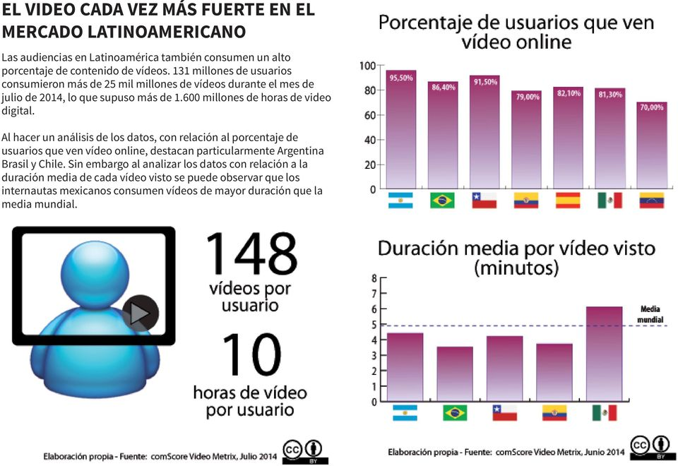 600 millones de horas de video digital.