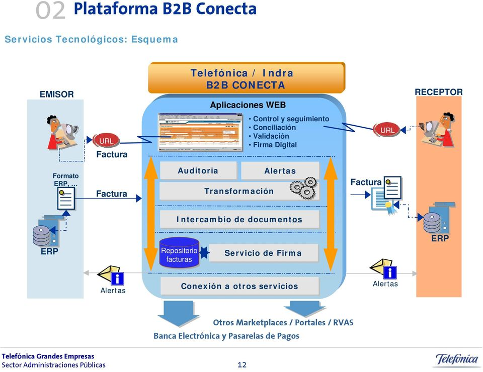 Auditoria Transformación Alertas Factura Intercambio de documentos ERP ERP Repositorio facturas Servicio de Firma