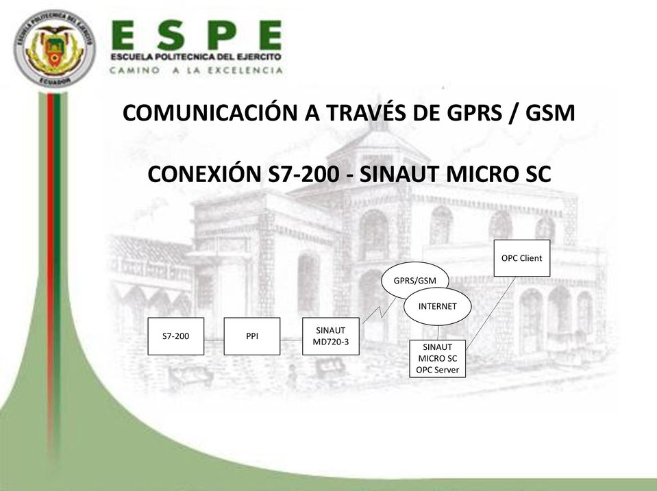 GPRS/GSM INTERNET OPC Client S7-200