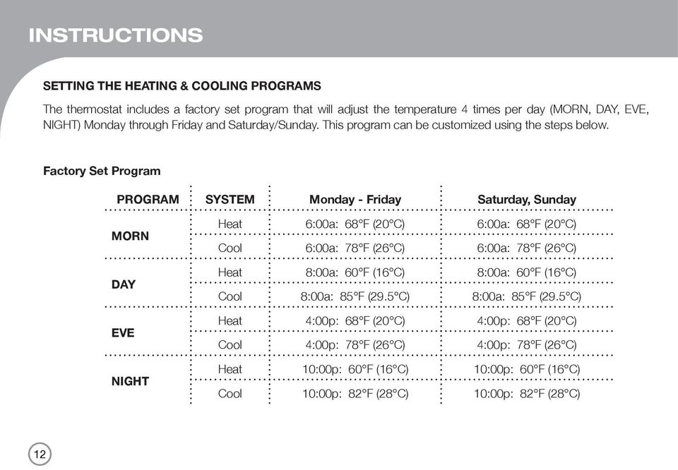 Factory Set Program PROGRAM SYSTEM Monday - Friday Saturday, Sunday MORN DAY EVE NIGHT Heat 6:00a: 68 F (20 C) 6:00a: 68 F (20 C) Cool 6:00a: 78 F (26 C) 6:00a: 78 F (26 C) Heat