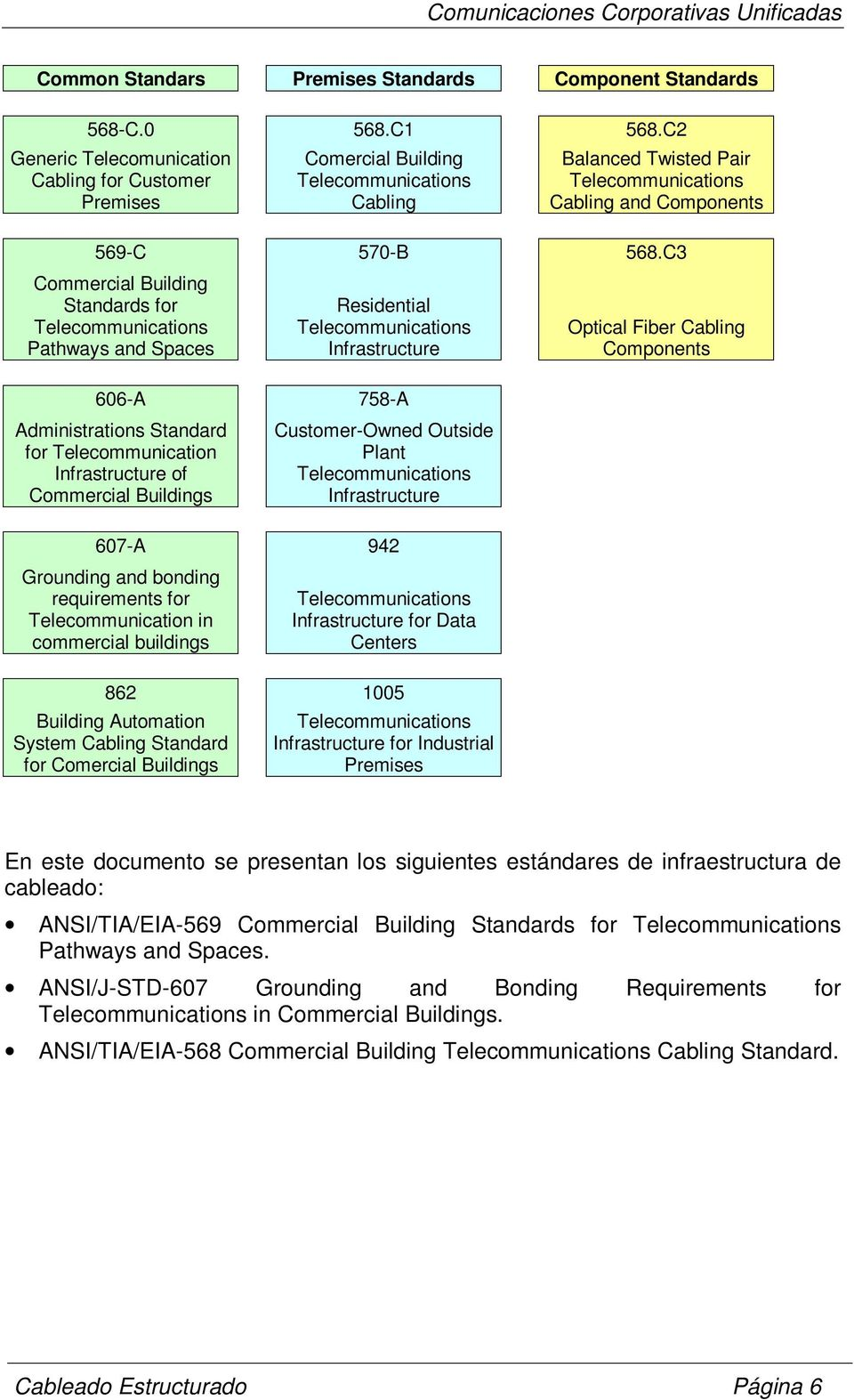 C3 Commercial Building Standards for Telecommunications Pathways and Spaces Residential Telecommunications Infrastructure 606-A 758-A Administrations Standard for Telecommunication Infrastructure of