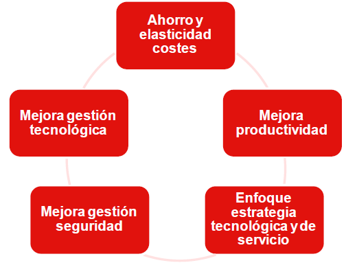 Figura #04 Beneficios de Cloud Computing ([21]INTECO, 2013) 2.8.