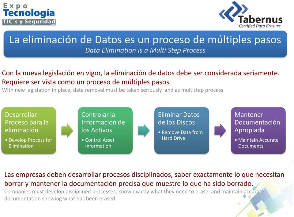 Process for Elimination Controlar la Información de los Activos Control Asset Information Eliminar Datos de los Discos Remove Data from Hard Drive Mantener Documentación Apropiada Maintain Accurate