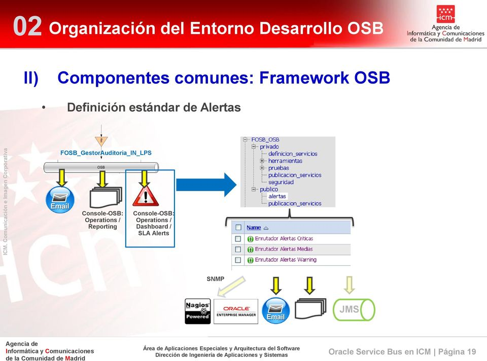 FOSB_GestorAuditoria_IN_LPS Console-OSB: Operations / Reporting