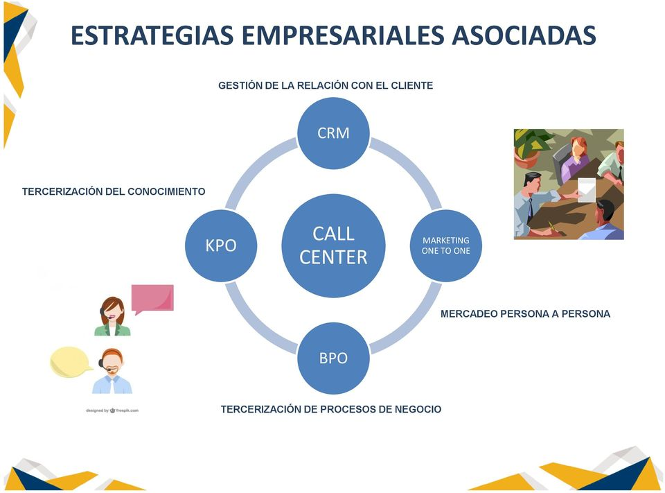 CONOCIMIENTO KPO CALL CENTER MARKETING ONE TO ONE